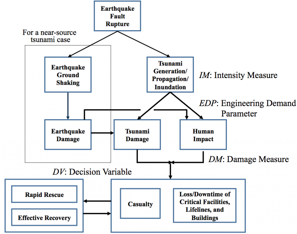Flowchart of Performance Based Tsunami Engineering (PBTE)