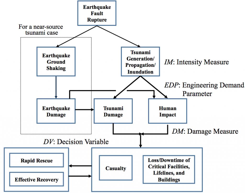 Flowchart of Performance Based Tsunami Engineering (PBTE)