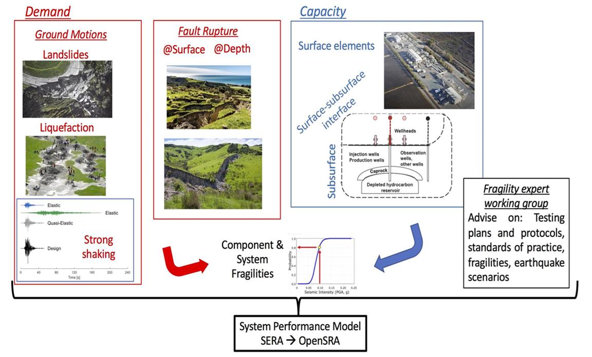 Open Seismic Risk Assessment Tool image 1