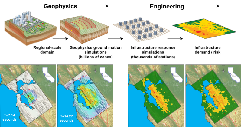 Figure 1. Regional-scale, fault-to-structure simulations with the  U.S. Department of Energy supported EarthQuake Simulation (EQSIM) framework.