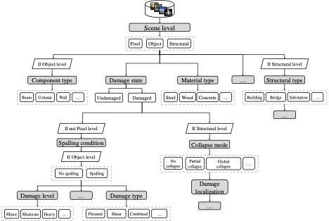 PHI-Net Framework