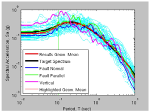 target spectrum marching chart