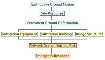 groundmotion flowchart diagram